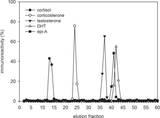 HPLC profiles of steroid standards.Elution positions of authentic cortisol, corticosterone, testosterone, epiandrosterone and dihydrotestosterone (fractions 12, 23, 36, 40, and 41 respectively) obtained by applying the corresponding steroid hormone specific assays. For comparison results are presented as percentage of overall eluted steroid concentration.