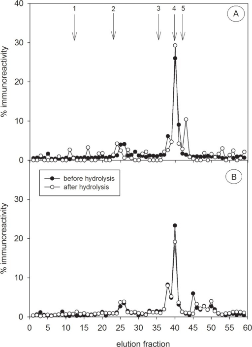 HPLC profiles of immunoreactive testosterone metabolites in free-ranging hyenas.Testosterone immunoreactivity was analysed in faecal extracts of one free-ranging adult male (A) and one free-ranging adult female (B) hyena. Immunoreactivity was determined in the epiandrosterone EIA and is presented in percentage of overall eluted activity. Lines with black circles represent immunoreactivity in each fraction. Lines with white circles show immunoreactivity in the fractions of the same extract after hydrolysis. The arrows represent the elution positions of reference standards cortisol (1), corticosterone (2), testosterone (3), epiandrosterone (4) and dihydrotestosterone (5).