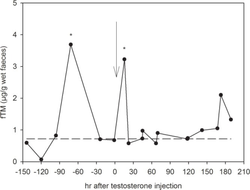 Changes in fTM concentrations in response to a testosterone challenge in a female spotted hyena.Faecal samples were collected from 6 days prior to injection until 8 days post-injection and were analysed with an epiandrosterone EIA following hydrolysis with β-glucuronidase from Helix pomatia. The arrow represents the time of testosterone injection; the dashed line indicates the baseline level. The * indicates peaks (values exceeding mean + 2SD).