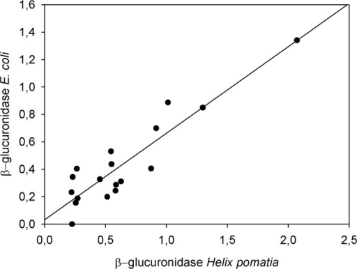 Comparison of testosterone immunoreactivity following hydrolysis with β-glucuronidase from Helix pomatia and from Escherichia coli.FTM concentrations were determined in faecal samples from the testosterone challenge in the epiandrosterone EIA following hydrolysis with β-glucuronidase from Helix pomatia and β-glucuronidase from Escherichia coli, respectively. The linear regression indicates that both hydrolysis methods are congruent, as the regression explains a large segment of the variance (r2 = 0.84) and the intercept does not significantly differ from zero (see text for details).