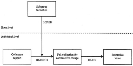 Hypothetical model.H1 represents an indirect effect. H2 represents a cross-level moderation effect. H3 represents a cross-level moderated mediation effect. H = Hypothesis.