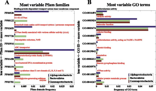Variable Pfam families and GO terms among the three most represented bacterial groups (Gammaproteobacteria, Alphaproteobacteria, and Bacteroidetes) done using CoMet [32]. The bar charts show the Pfam domain (a) and GO term categories (b) with the highest frequencies in the consortium (x-axis values), and the largest terms variation with respect to precomputed profiles obtained from microbial metagenomes in the CoMet server (y-axis values)