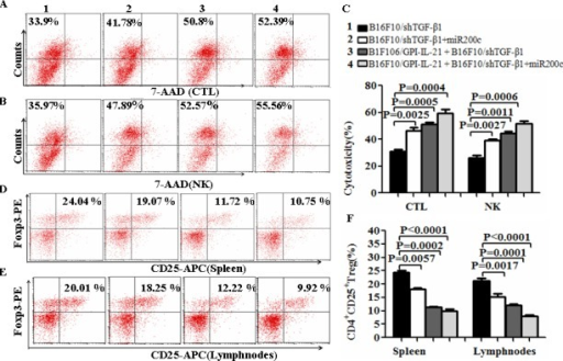 The activities of CTL and NK and CD4+CD25+Treg cell level in vaccinated mice challenged with B16F10/shTGF-β1 cellsA and B. The CTL and NK cytotoxic activities were analyzed by Flow Cytometry for the differently treated groups, and the quantification analysis was shown in C, D and E. The level of CD4+CD25+Treg cells was analyzed by a Flow Cytometry in splenocytes (D) and tumor draining lymph nodes (E); refer to the statistical differences as shown in F. n=9.