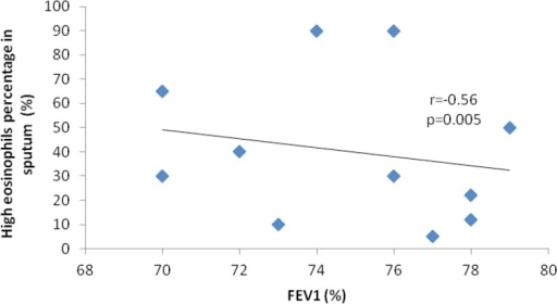 Correlation between FEV1 and high percentage of eosinophils