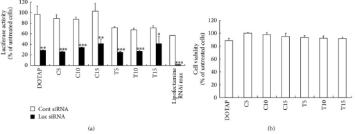 The suppression of luciferase activity (a) and cytotoxicity (b) after siRNA transfection by elastic cationic liposomes. In (a), cationic lipoplexes were added to FL-SiHa cells at 50 nM siRNA. The luciferase assay was carried out 48 h after incubation of the lipoplexes. Statistical significance was evaluated by Student's t-test. *P < 0.05, **P < 0.01, and ***P < 0.001, compared with lipoplex of Cont siRNA. In (b), cytotoxicity was evaluated 48 h after transfection. In (a) and (b), each column represents the mean ± S.D. (n = 3).