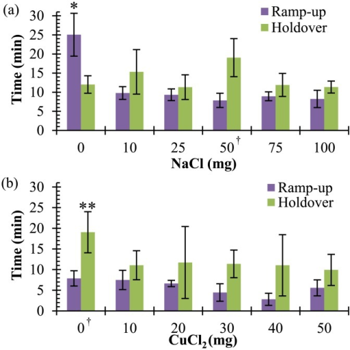 Ramp-up and holdover times.(a) Ramp-up times ( ± s) are reduced (*p = 0.018) and holdover times ( ± s) show no change with the addition of sodium chloride to the magnesium-iron fuel pack. (n = 3) (b) In contrast, the addition of copper (II) chloride does not significantly affect ramp-up, but significantly reduces holdover (**p = 0.005). (n = 3) † indicates identical data points.