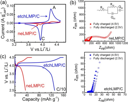 Electrochemicalcharacterization of neLMP/C and etchLMP/C-basedcells. (a) Cyclic voltammetry performed at scan rate of 30 μVs–1 in the 3.5–4.5 voltage range with currentnormalized to the active material mass. (b) Electrochemical impedancespectra (Nyquist plot) of the fully charged (4.5 V, full squares)and discharged (2.5 V, empty dots) cells. Inset: scheme of the equivalentcircuit that better fits the impedance data of the fully charged cells.(c) Voltage profiles upon the first galvanostatic charge/dischargecycle at C-rate of C/10.