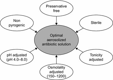 Ideal properties of an antibiotic solution for aerosolization.Adapted from information in references [26, 27, 29]
