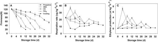 "Firmness (A), respiration rate (B) and ethylene production (C) of persimmon fruits during storage. ""propylene"" ""ABA,"" and ""GA3"" indicated Fuping Jianshi fruit treated with propylene (5000 μl L−1, 24 h), ABA (50 mg L−1, 2 min), and GA3(60 mg L−1, 2 min), respectively, and stored at 25°C. The fruit without any treatment and stored at 25 and 0°C was served as the ""CK"" and ""cold,"" respectively. The vertical bars indicate the standard errors of three biological replicate assays."