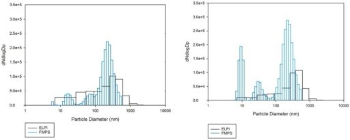 Particle size distributions measured by the ELPI and the FMPS during two different days of measurement. Results from day 1 are shown on the left, day 2 on the right.