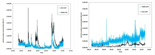 Ultrafine PM concentration as a function of collection time, as recorded by the ELPI and the FMPS during two different days of measurement. Results from day 1 are shown on the left, day 2 on the right.