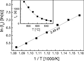 Critical time tc between minimizing FAs and occurrence of a Ga/Al rich (4 ×2) reconstruction as function of sample temperature T. Symbols denote values measured with RHEED and lines an Arrhenius-type fit. A desorption activation energy EAs,D=2.49 eV is determined from an Arrhenius analysis of the data