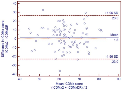 Bland-Altman plots illustrating the relationship between ICDMx score estimated from FFQ2 and the average ICDMx from nine-day DR (n = 97).
