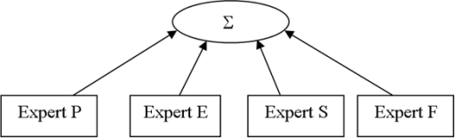 Mixture of Four Feature Experts in Yeast. Graphical representation of the Mixture-of-Feature-Experts method (MFE) for yeast. Table 1 lists the features used by each of the four experts. For definition of P, F, S, E experts, see details in the 'Feature' section.
