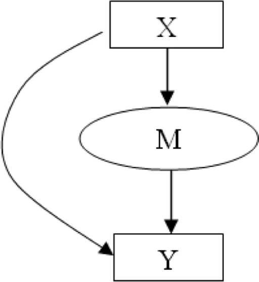 Graphical Model View of Mixture-of-Experts (ME) Method. A graphical model view of the Mixture-of-Experts (ME) method. The target variable Y is dependent on the input vector X and the multinomial random variable M. P(M/X) is modeled by the gate while P(Y/X, M) is modeled by the experts.