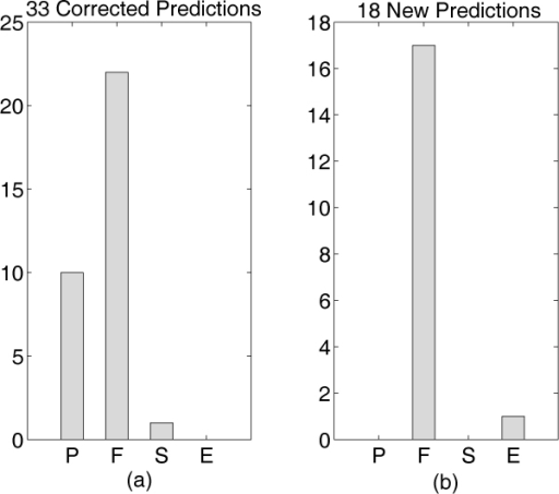 Pair Feature Importance Analysis. Distribution of highest scoring experts for the yeast pheromone response pathway validation. For definition of P, F, S, E experts, see details in Table 1 and the 'Feature' section. (a) shows the frequency at which each of the four experts had the maximal score for the 33 known interacting pairs. (b) shows the frequency at which each of the four experts had the maximal score for the 18 new predictions.