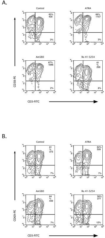 A RAR- α agonist induces and the RAR- α antagonist, R0 41–5254, reduces the expression of CD69 and CD38 on human T cells during activation. PBMC were activated with anti-CD3, mAb in the presence or absence of control ETOH or 10-7 M of ATRA, AM580, or RO41-5254 for 48 h. After activation, the cells were harvested and the cell surface levels of CD69 and CD38 were assessed by flow cytometric analysis as described in the Materials and Methods. The data are representative of all of the donors tested.