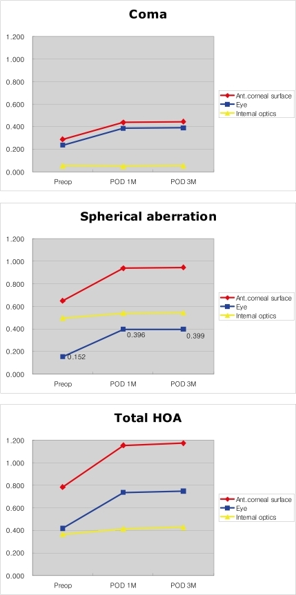 Postoperative change of HOAs. (A) Coma, (B) Spherical aberration, (C) Total HOA.
