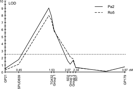 LOD graphs of G. rostochiensis Ro5 resistance (dashed line) and G. pallida Pa2 resistance (continuous line). The vertical axis represents the LOD score and the horizontal axis represents the genetic map. The threshold LOD of 2.5 is indicated by the dotted horizontal line