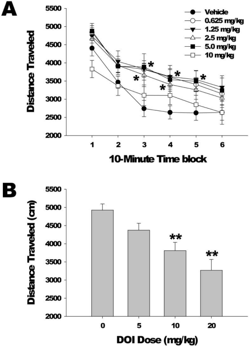 Effects of DOI on locomotor activity. (a) Dose response of DOI effects on distance traveled (in cm). Mice used were male C57BL/6J. Data are mean±SEM. *p<0.05, Dunnett's test vs vehicle control. (b) The effects of high doses of DOI on locomotor activity were evaluated in a second dose response experiment. Data shown are the distance traveled (cm) during the first 10 min of testing. Data are mean±SEM. **p<0.01, Dunnett's test vs vehicle control.