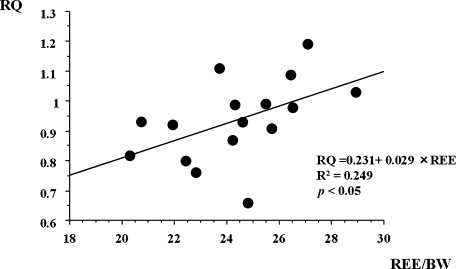 Correlation between resting mREE and respiratory quotient (RQ) in CD patients (n = 16). RQ in CD patients exhibited a positive correlation with mREE.