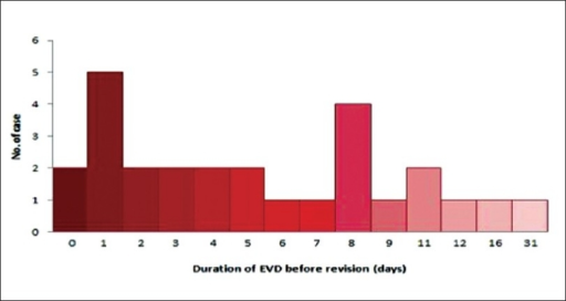 Duration of ventriculostomy before revision