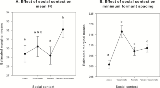 Estimated marginal means ± SE for the effect of social context (alone, with a vocal male, with a female, with a female and a vocal male) on mean F0 (A) and minimum ΔF (B).Mean responses sharing the same letter are not significantly different.
