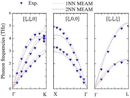Phonon dispersion curves using the potentials of 1NN MEAM, and 2NN MEAM for Ag.