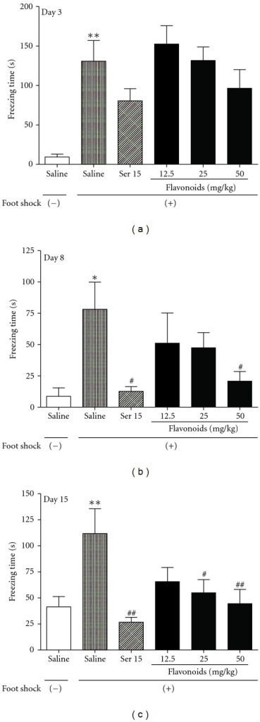 The effects of repeated treatment with Ser or flavonoids on freezing behavior in mice after exposure to electric foot-shocks. The total cumulative freezing time was determined on day 3, 8, and 15. Daily administrations of Ser or flavonoids were started from the first day of training session. Data are presented as mean ± SEM (n = 10). *P < 0.05, **P < 0.01 compared with foot shock (−) group; #P < 0.05, ##P < 0.01 compared with saline-treated foot shock (+) group (ANOVA followed by Dunnett's t-test).