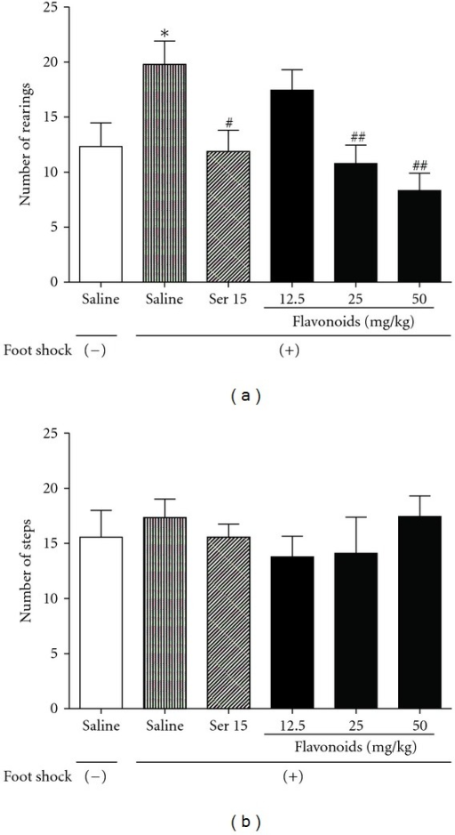 The effects of repeated treatment with Ser or flavonoids on the behavior of mice in the staircase test. (a) number of rearings and (b) number of steps climbed by mice during a 3-min period. Data are presented as mean ± SEM (n = 10). *P < 0.05 compared with foot-shocks. (−) group; #P < 0.05, ##P < 0.01 compared with saline-treated foot-shocks (+) group (ANOVA followed by Dunnett's t-test).