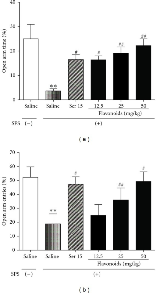 The effects of repeated treatment with Ser or flavonoids on SPS-exposed rats in EPM test. On day 18 after SPS procedure, percent time spent in (a) and numbers of entry into open arms (b) were recorded. Daily administrations of Ser or flavonoids were started from the first day after the SPS procedure. Data are expressed as mean ± SEM (n = 10). **P < 0.01 compared with SPS (−);#P < 0.05, #  #P < 0.01 compared with SPS-exposed group (ANOVA followed by Dunnett's t-test).