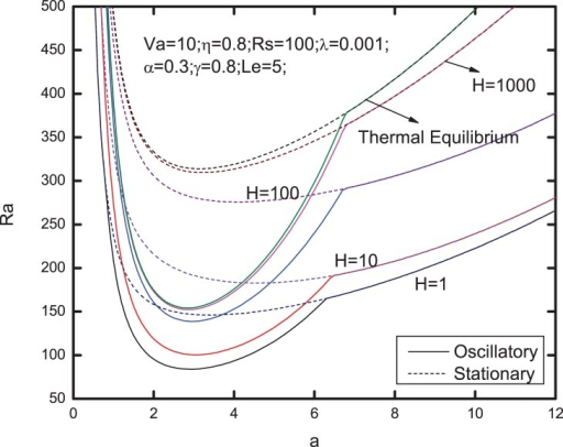 Neutral stability curves for different values of heat transfer coefficient .