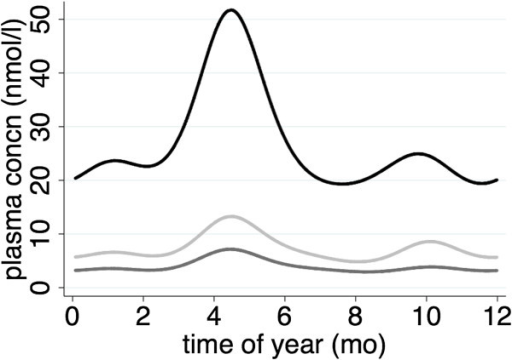 Seasonal patterns of vitamin B6 biomarker levels in plasma of Gambian women. Pyridoxal = light grey; pyridoxic acid = dark grey; pyridoxal phosphate = black. The data were derived from 315 samples on 52 women observed across the year. Curves show the plasma concentration (mg/dl) estimated using generalised least squares random effects fitting the first four Fourier terms.
