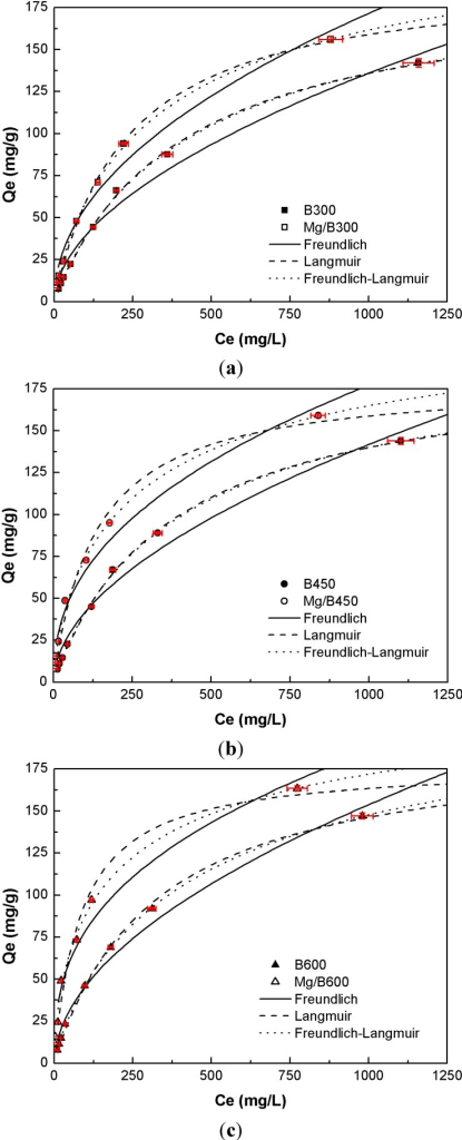 (a) P adsorption isotherm of Mg/B300 and B300; (b) P adsorption isotherm of Mg/B450 and B450; (c) P adsorption isotherm of Mg/B600 and B600.