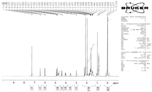 Nuclear magnetic resonance spectrometry results for clerodin. High quality figures are available online.