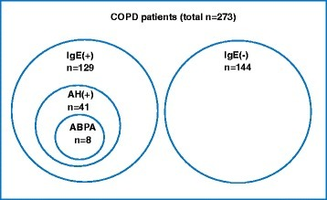 Prevalence of increased serum IgE,Aspergillushypersensitivity, and ABPA in patients with COPD. The prevalence of increased serum IgE, Aspergillus hypersensitivity, and allergic bronchopulmonary aspergillosis in patients with COPD was shown with a disproportional Venn diagram. Definition of abbreviations: IgE(+): increased serum IgE, IgE(−): normal serum IgE, AH: Aspergillus hypersensitivity, ABPA: allergic brochopulmonary aspergillosis.