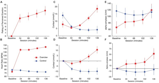 Plots illustrate RPE (A), heart rate (B), raw cortisol and alpha-amylase data (C,E), and cortisol and alpha-amylase data corrected to baseline (D,F). Error bars represent SEM.