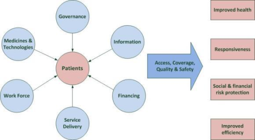 WHO building blocks of a health system [46].