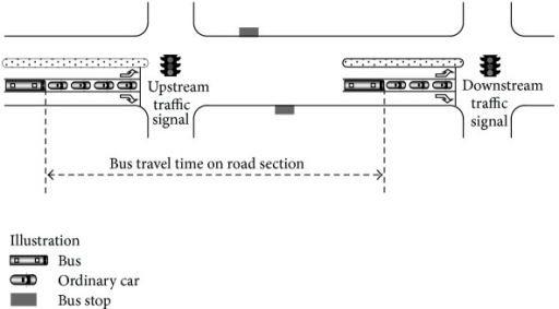 Illustration of bus travel time on road section.