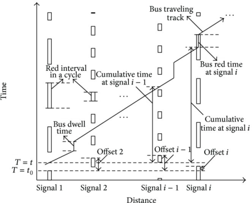 Illustration of bus time calculation model at traffic signal.