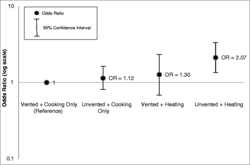 Odds ratios for Cough among children <5 years old: comparison of heating and ventilation combined.