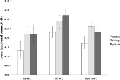 Mean functional connectivity with 95% confidence interval for each region of the DMN that showed significant differences between the groups.There was significantly higher PCC connectivity with the left IPL, left PCu and right MPFC in siblings and patients than in controls, with no significant differences between patients and siblings.