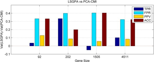 Difference of two methods LSGPA and PCA-CMI in four indexes.