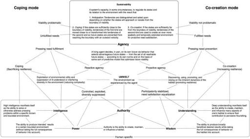 evolutionary trends in organizational behavior essay