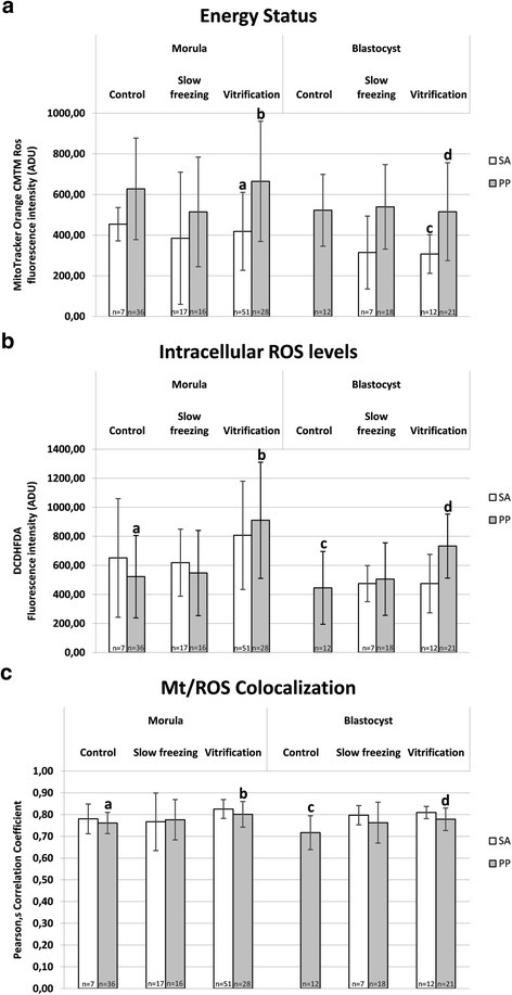 Effects of slow freezing and vitrification on mitochondrial activity, intracellular ROS levels and mt/ROS colocalization in single mouse morulae and blastocysts, as related to mt pattern. In each group, energy status (Panel a) intracellular ROS levels (Panel b) and mt/ROS colocalization (Panel c) are expressed as in Figure 4 and Figure 5. Vitrified embryos with P/P pattern had significantly higher energy status than their SA counterparts and significantly higher ROS levels and mt/ROS colocalization than P/P controls (P < 0.05). Numbers of analyzed embryos per group are indicated on the bottom of each histogram. One-way ANOVA followed by Multiple Comparison Dunn's or Dunnett's met hods: comparisons among morula stage embryos: a,b P < 0.05; comparisons among blastocyst stage embryos: c,d P < 0.05.