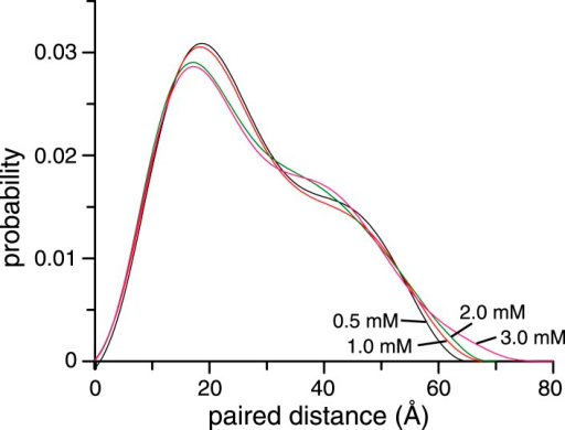 Concentration dependence of small angle X-ray scattering (SAXS) profiles for ligand-free K63-Ub2.The paired-distance curve displays a narrower distribution at lower protein concentration. The larger particle size at higher protein concentration can be attributed to the non-covalent interactions between two or more K63-Ub2.DOI:http://dx.doi.org/10.7554/eLife.05767.013