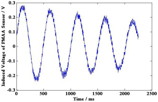 Induced voltage of the permanent magnetic angular acceleration sensor.