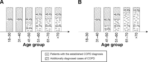 The distribution of the percentage ratio for patients with the established COPD diagnosis and the additional disease cases by the age group.Notes: (A) For men and (B) for women.