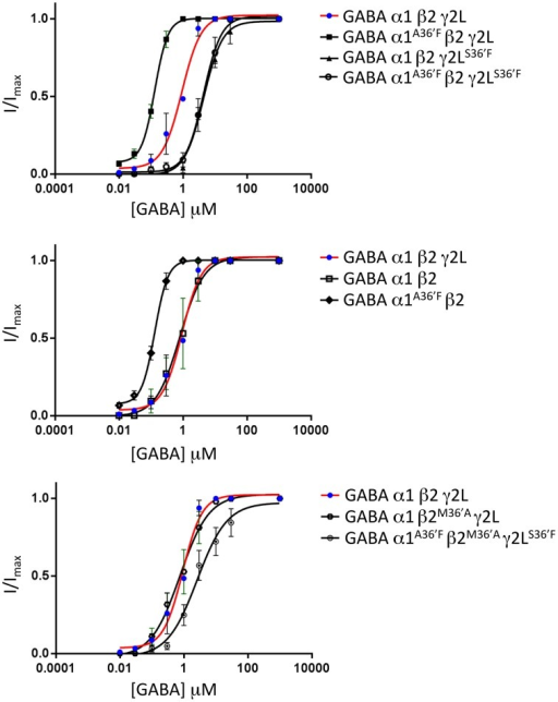 Mean agonist concentration-response relationships of all GABAAR subunit combinations investigated in this study. The wild type α1β2γ2L data, shown as blue points and red curve fits, are reproduced in all panels to facilitate comparison between panels. All data points were averaged from 4 to 6 cells and individual concentration-response curves were fitted by the Hill equation. The mean Hill equation parameters of best fit are summarized in Table 1.