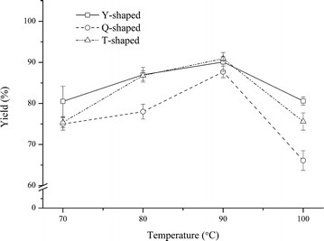 FAME yields obtained in three types of MRs at different reaction temperatures